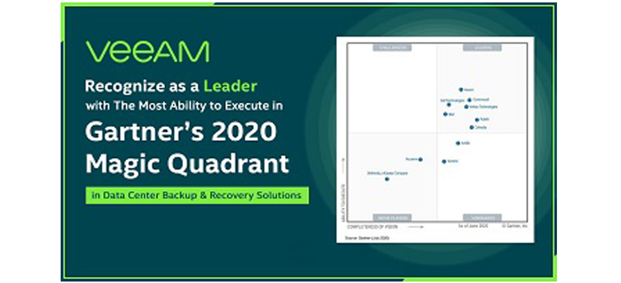 Veeam is a Global Leader in Backup and Recovery